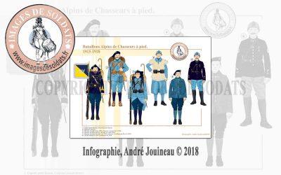 Bataillons Alpins de Chasseurs à pied, 1915-1918